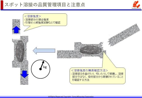 スポット溶接の溶接強度試験の説明図