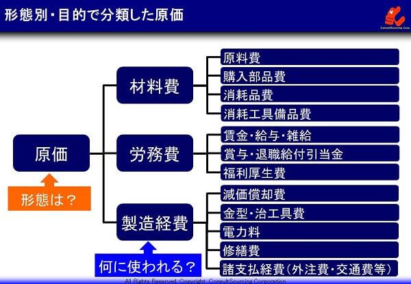 原価を形態別・目的別での分類体系図