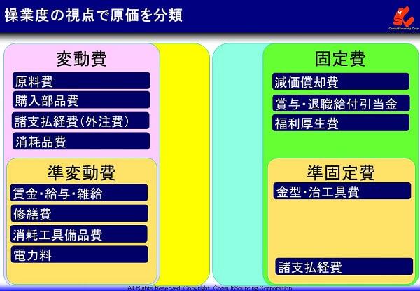 操業度視点での分類体系図