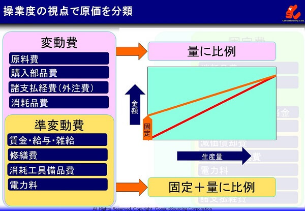 変動費の説明図