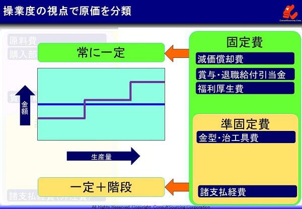 固定費の説明図