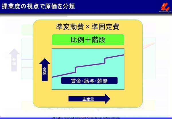 準固定費と準変動費の説明図