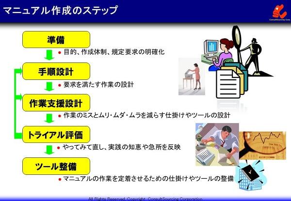 マニュアル作成のステップの説明図