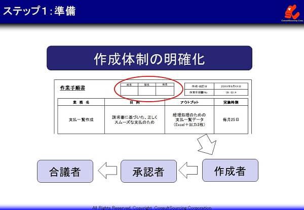 マニュアル作成体制の事例