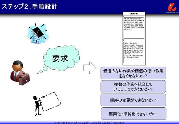 手順設計の事例