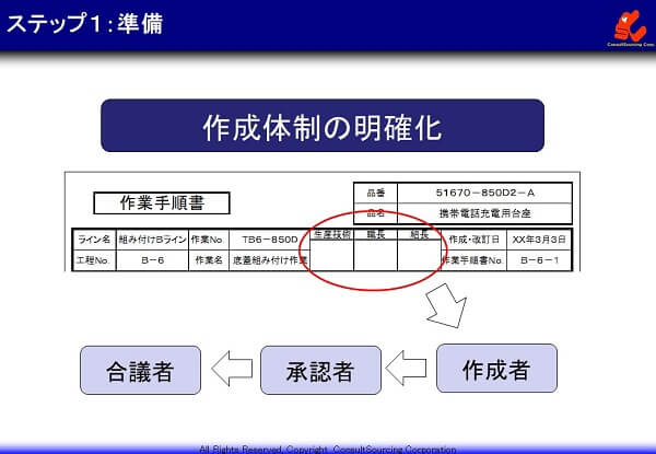 手順書作成体制の事例