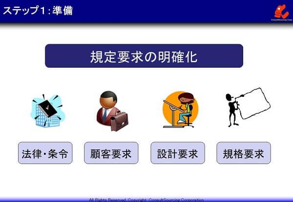 手順書の規定要求の説明図