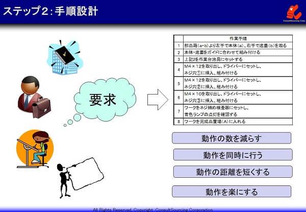 作業手順の設計の事例