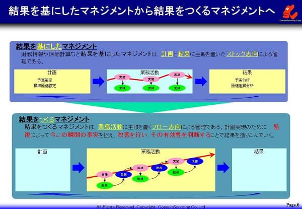 結果をつくる管理の説明図