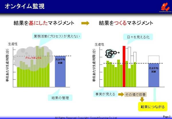 結果管理から結果をつくる管理への転換の説明図