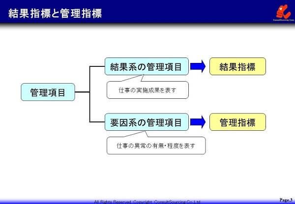 結果指標と管理指標の説明図
