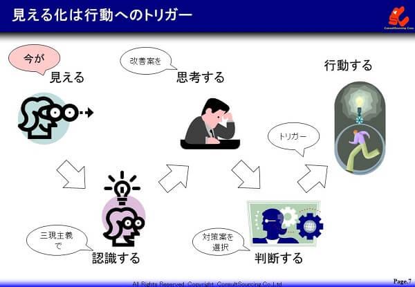 見える化は行動開始のトリガーの説明図