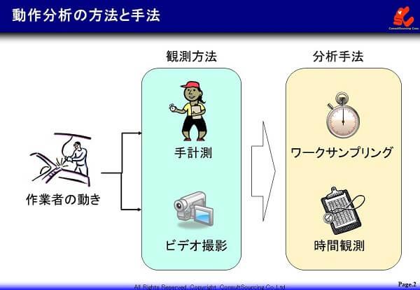 動作分析の説明図