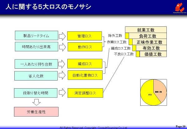 人の5大ロスの説明図