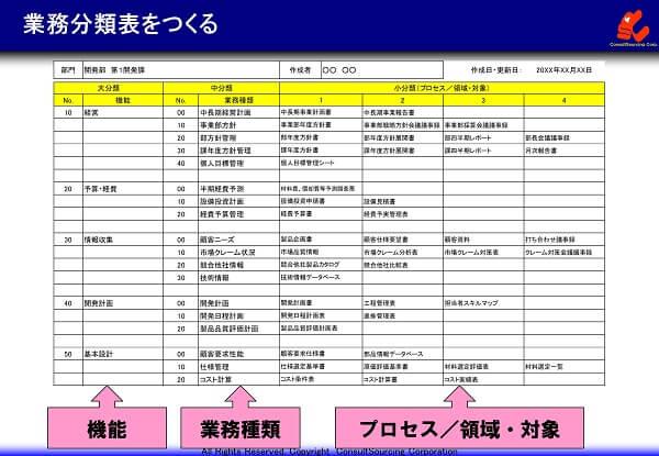 業務分類表の事例