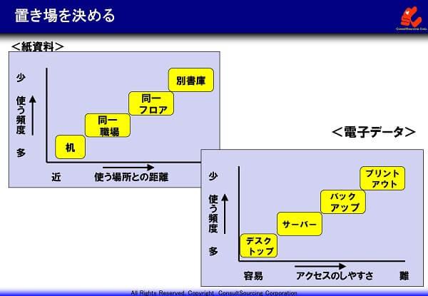 書類収納場所の決め方の考え方説明図