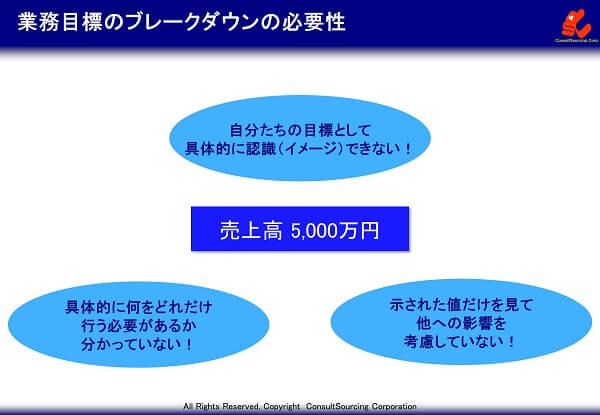 業務目標のブレークダウンの必要性のイメージ