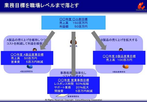 業務目標の職場への展開イメージ