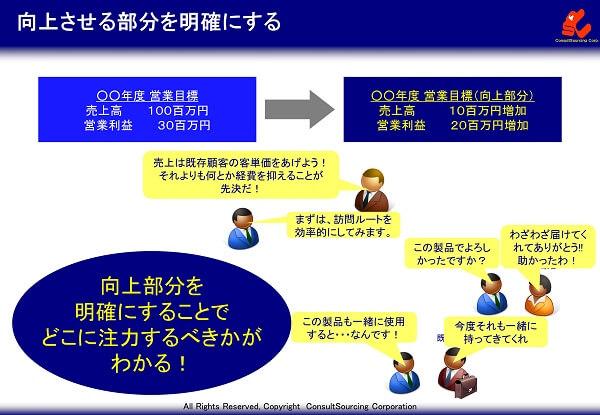 業務目標の向上部分の明確化のイメージ