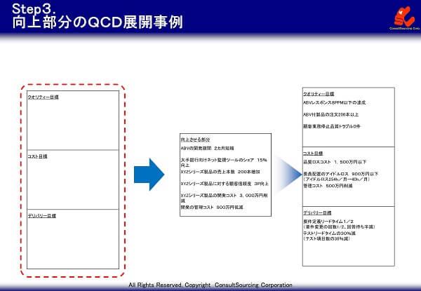 業務目標のQCD別目標設定の事例