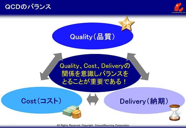 QCDバランスのイメージ