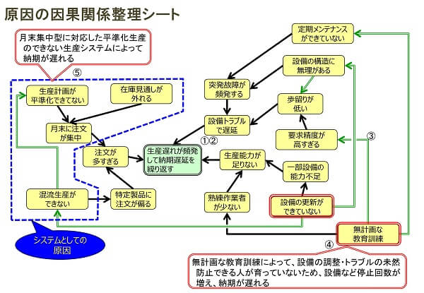 因果関係整理シートの事例