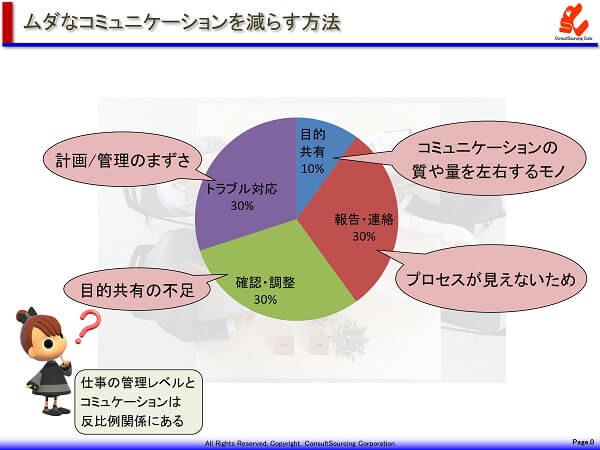 会議のムダのグラフデータ