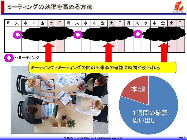 会議のミーティング効率の事例