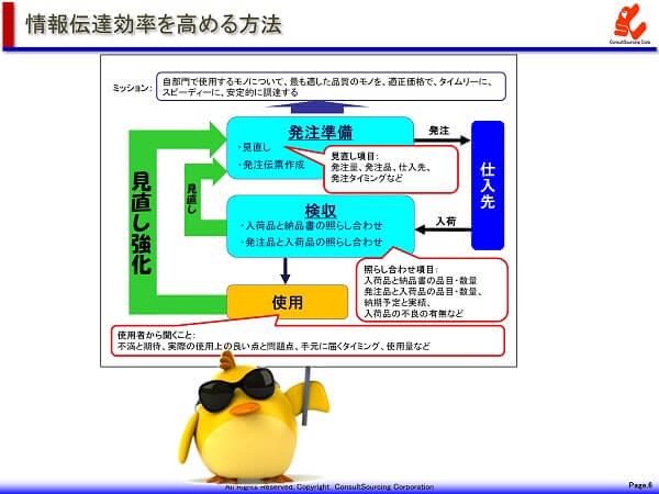 イメージコミュニケーションの図表事例