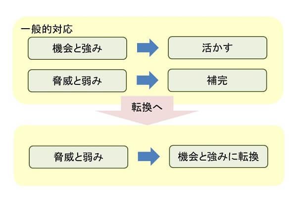 逆説的ビジネスプラン説明図