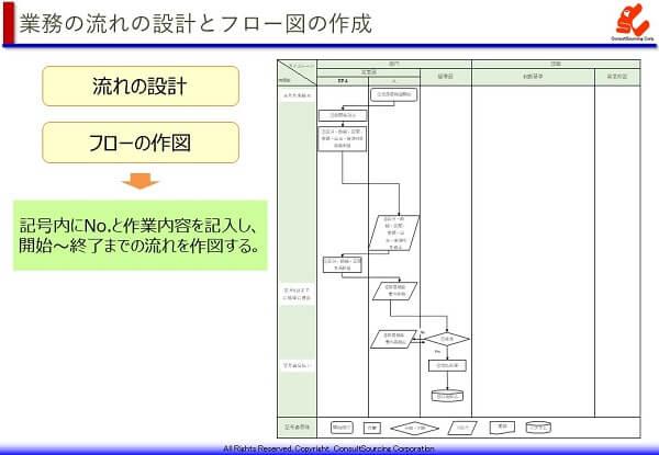 業務の流れ設計とフロー図の事例
