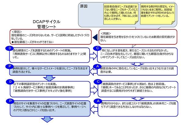 DCAP管理サイクルシート事例