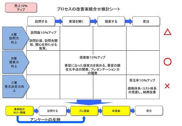 プロセス組み合わせシートツール事例