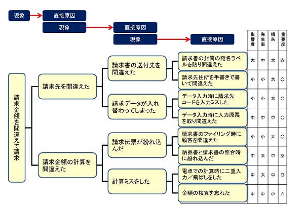 系統図ツール事例