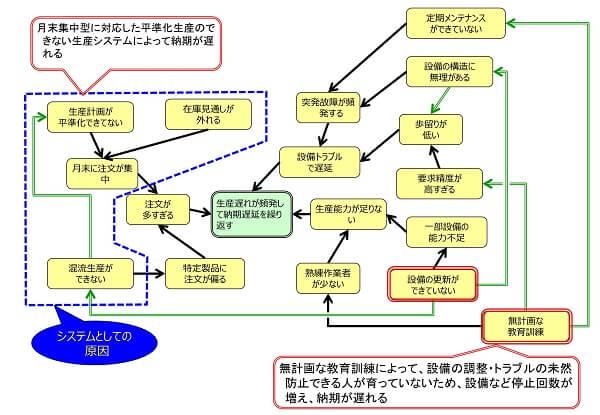 連関図ツール事例