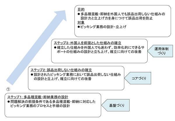目的ステップツール事例