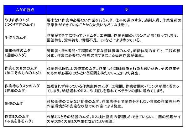 7つのムダ定義書事例