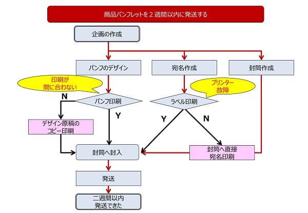 PDPC法のツール事例