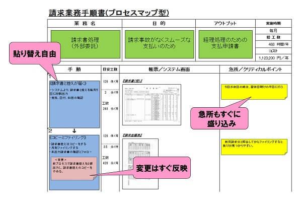 動的手順のプロセスマップツールの事例