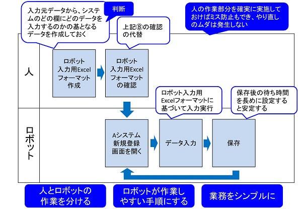 人の作業とロボットの分離と連結の事例