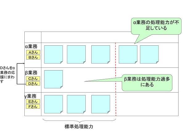 タスクの割り当ての見える化管理ツールの事例