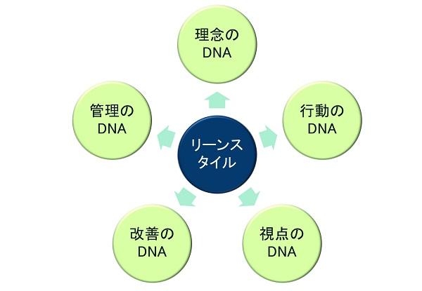 5つのDNA