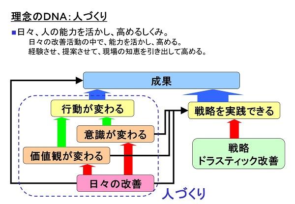 理念のDNAのイメージ