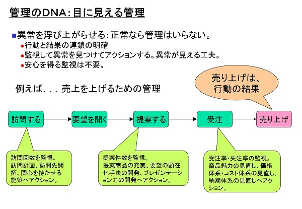 管理のDNAのイメージ