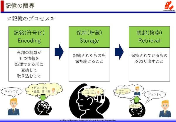 記憶のプロセスの図表