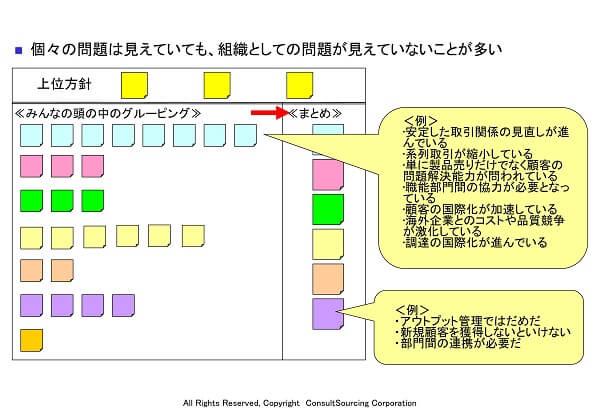 営業組織の課題の見える化シートツール事例