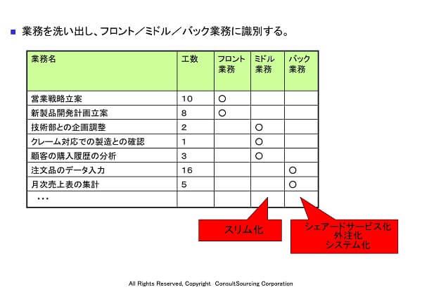フロント・ミドル・バック業務分類ツール事例