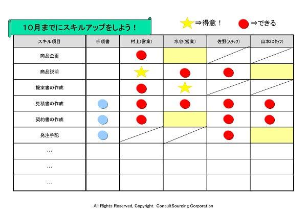 スキルマップツール事例