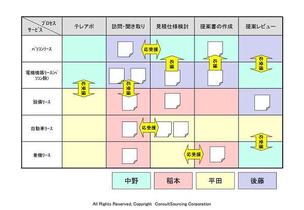 サービス×プロセス×タスク管理ツール事例