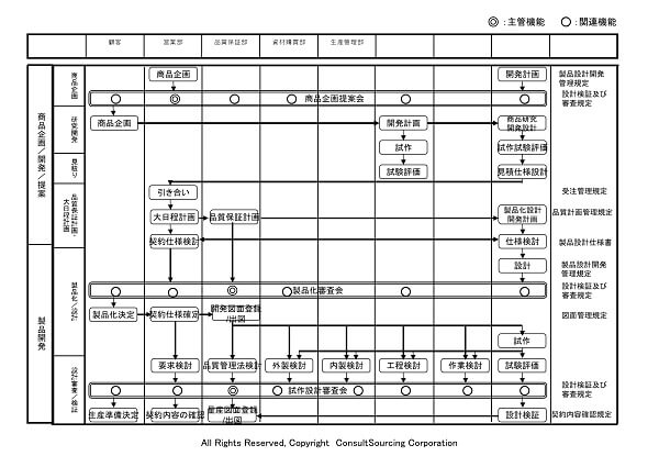 業務フロー体系図ツール事例